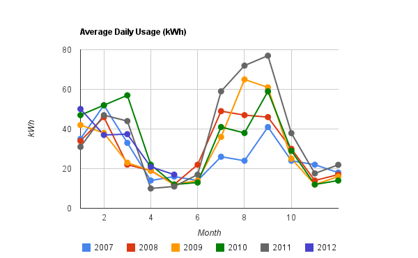 Average daily electric usage (per month) in kWh
